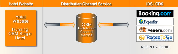 Distribution Channel Service, Channel Manager | Online Booking Manager
