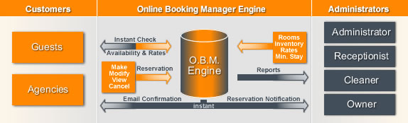 Apartments, Villas, Cottages, Condos, Chalets   Online Booking Manager