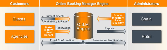 Hotels Chain - Online Booking System & Reservation Software | Online Booking Manager