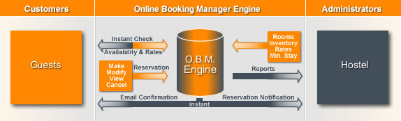 Single Hostel - Online Booking System & Reservation Software | Online Booking Manager