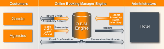 Single Hotel Online Booking System & Reservation Software | Online Booking Manager